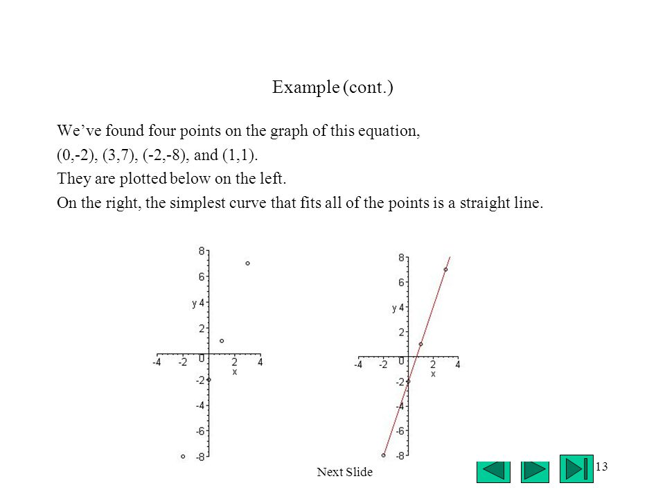 Example (cont.) We've found four points on the graph of this equation,