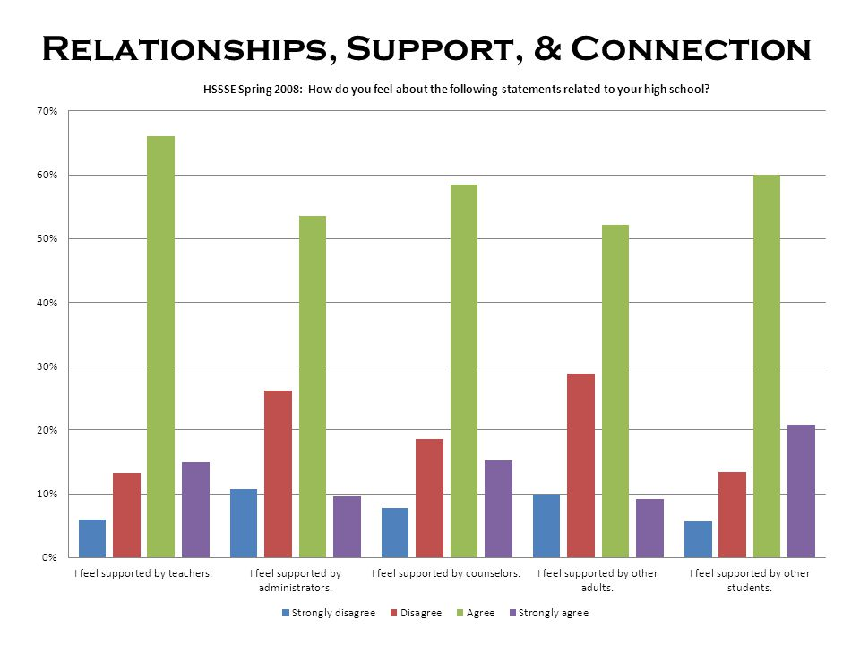Relationships, Support, & Connection