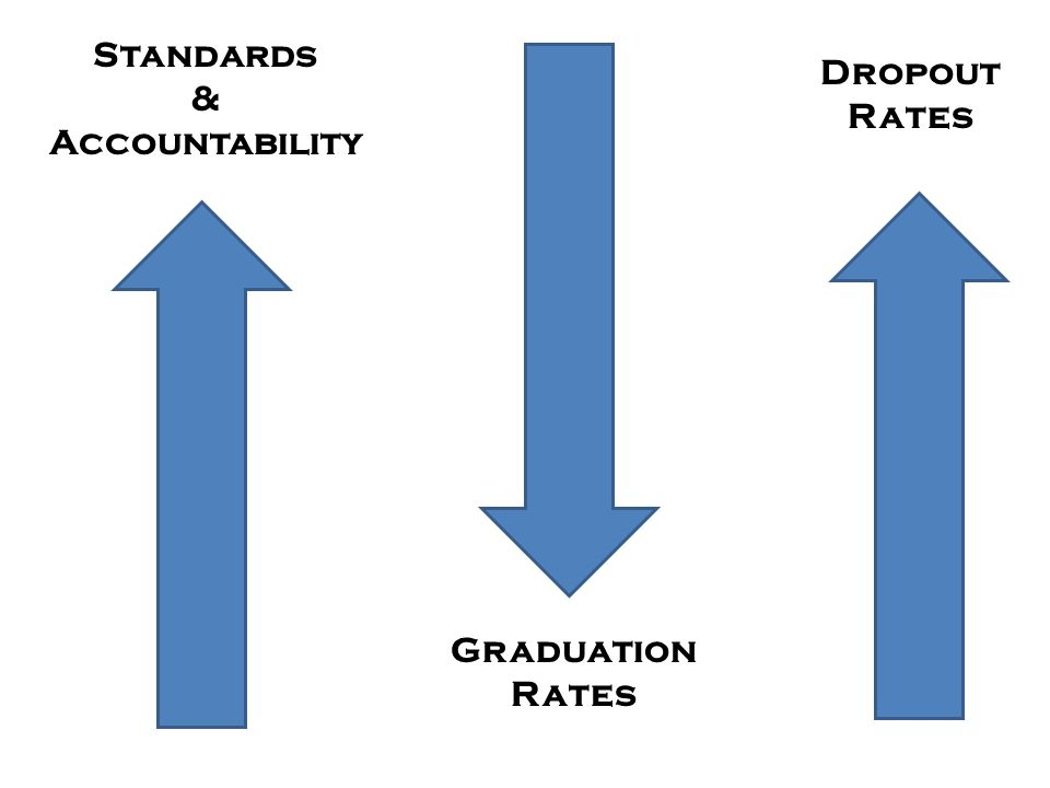Standards & Accountability Dropout Rates Graduation Rates