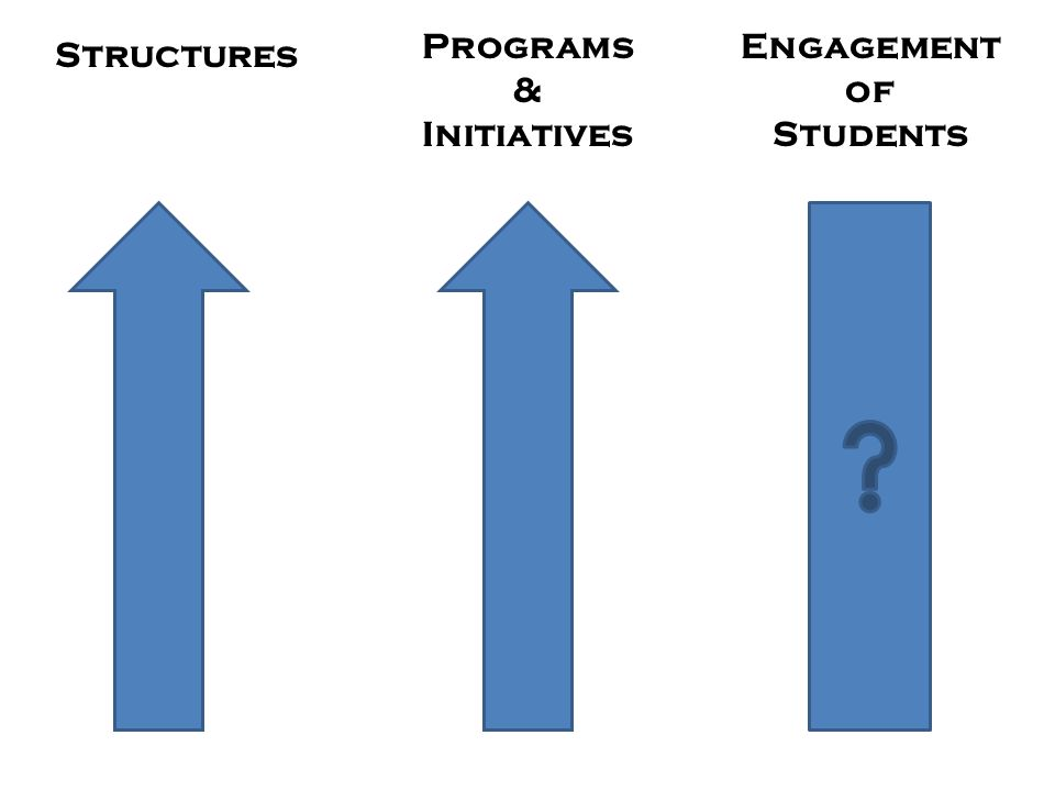 Programs & Initiatives Engagement of Students Structures