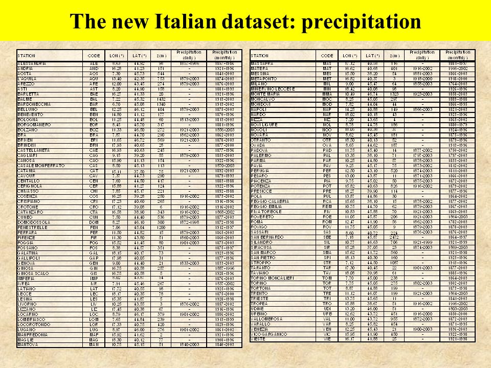 The new Italian dataset: precipitation