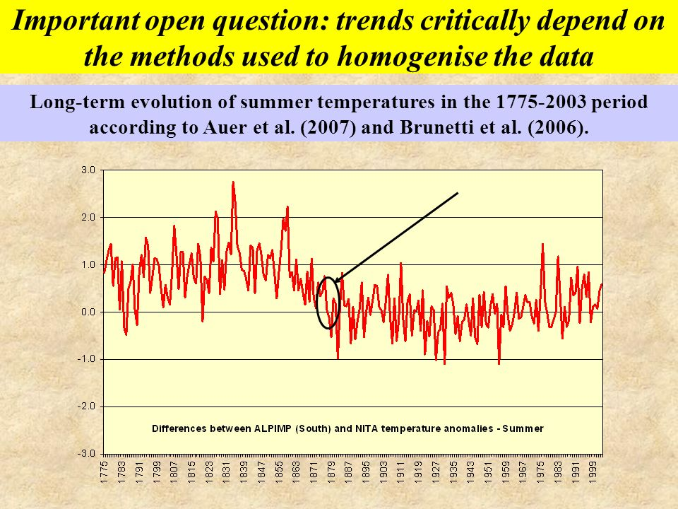 Important open question: trends critically depend on the methods used to homogenise the data