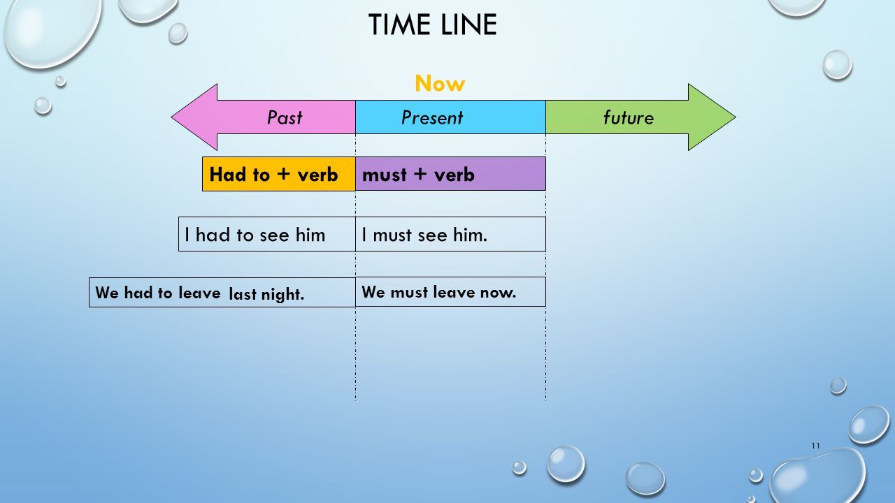 Time line Now future Past Present Had to + verb must + verb