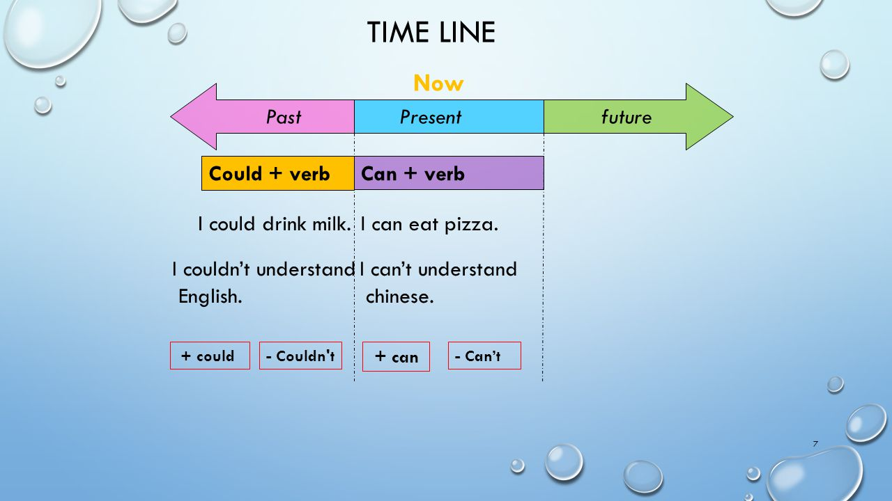 Time line Now future Past Present Could + verb Can + verb