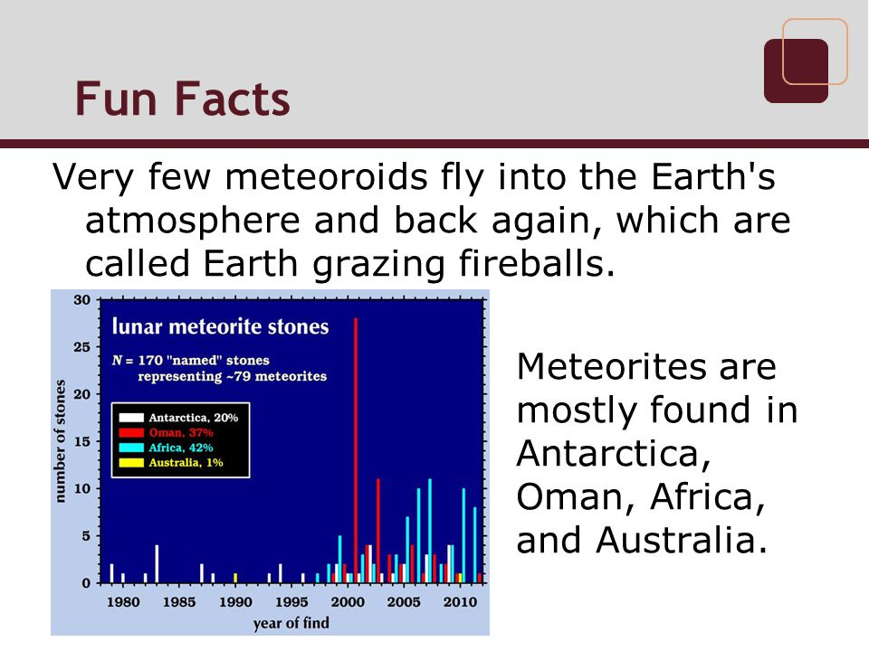 Fun Facts Very few meteoroids fly into the Earth s atmosphere and back again, which are called Earth grazing fireballs.