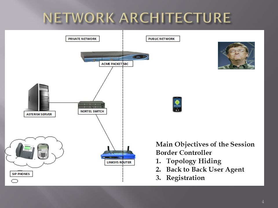 NETWORK ARCHITECTURE Main Objectives of the Session Border Controller