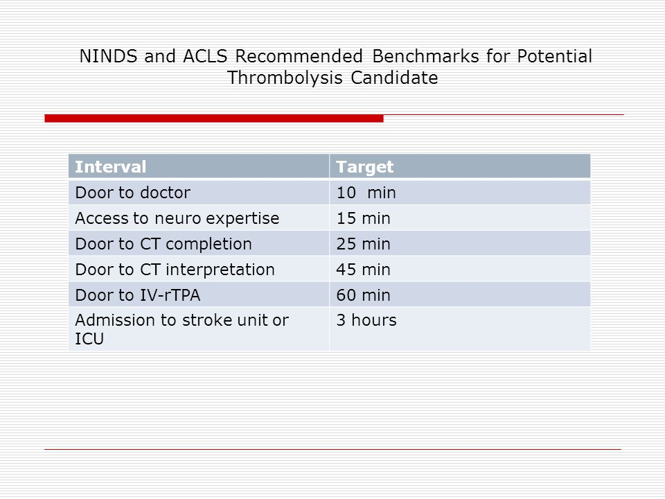 NINDS and ACLS Recommended Benchmarks for Potential Thrombolysis Candidate