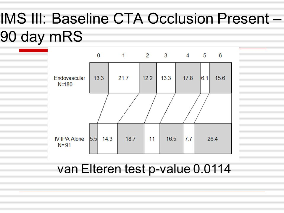 IMS III: Baseline CTA Occlusion Present – 90 day mRS