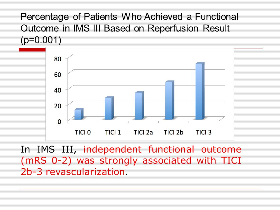 Percentage of Patients Who Achieved a Functional Outcome in IMS III Based on Reperfusion Result (p=0.001)