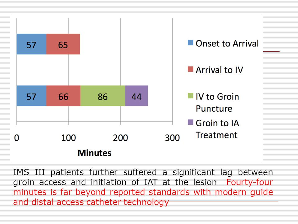 IMS III patients further suffered a significant lag between groin access and initiation of IAT at the lesion Fourty-four minutes is far beyond reported standards with modern guide and distal access catheter technology