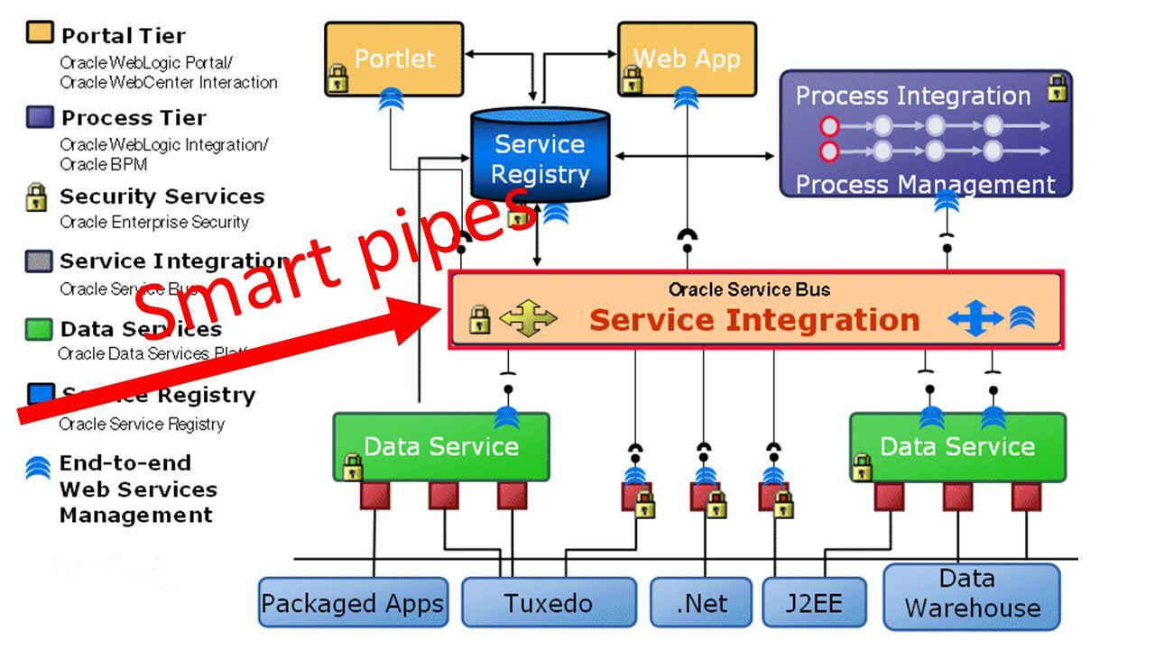 Smart pipes ESB er et eksempel på smart pipes.