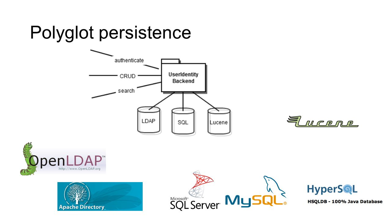 Polyglot persistence Hver tjeneste kan velge teknologi for persistering selv. Kun UIB har persistens.