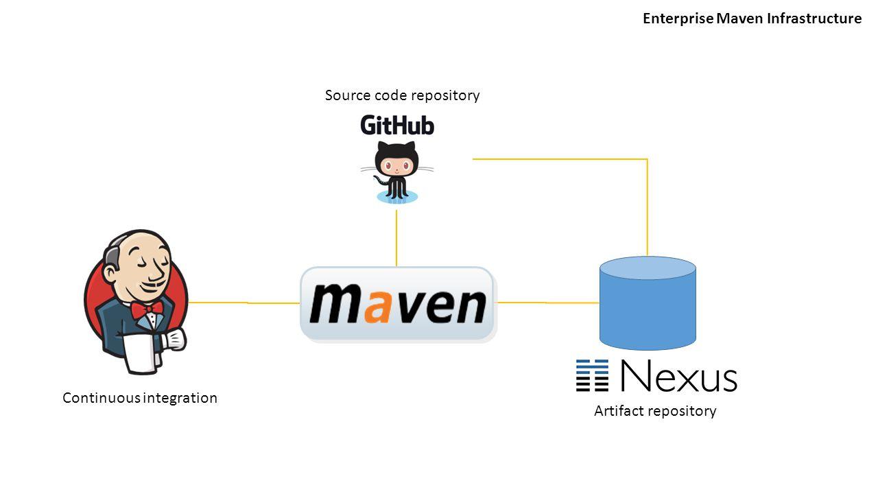 Enterprise Maven Infrastructure