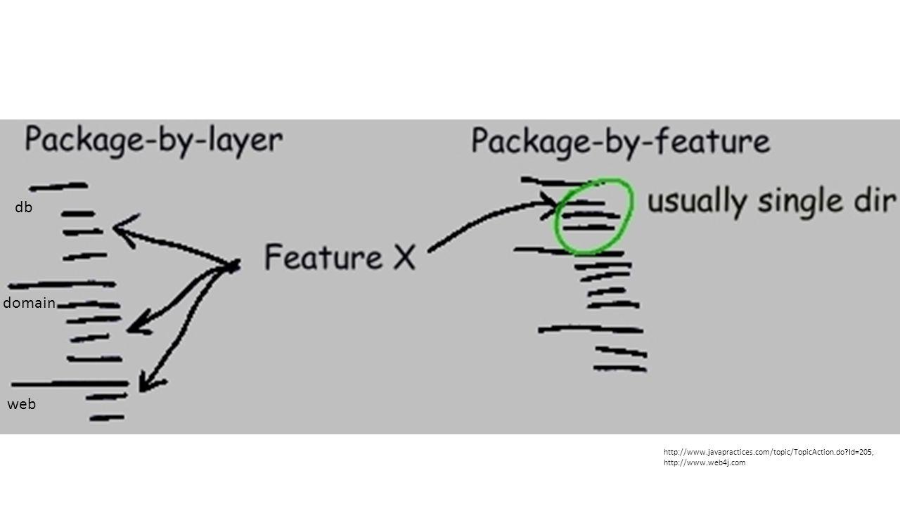 db domain. Forretning snakker om funksjonsområder, utviklere om teknologi/lag. Mismatch! Tett kobling.