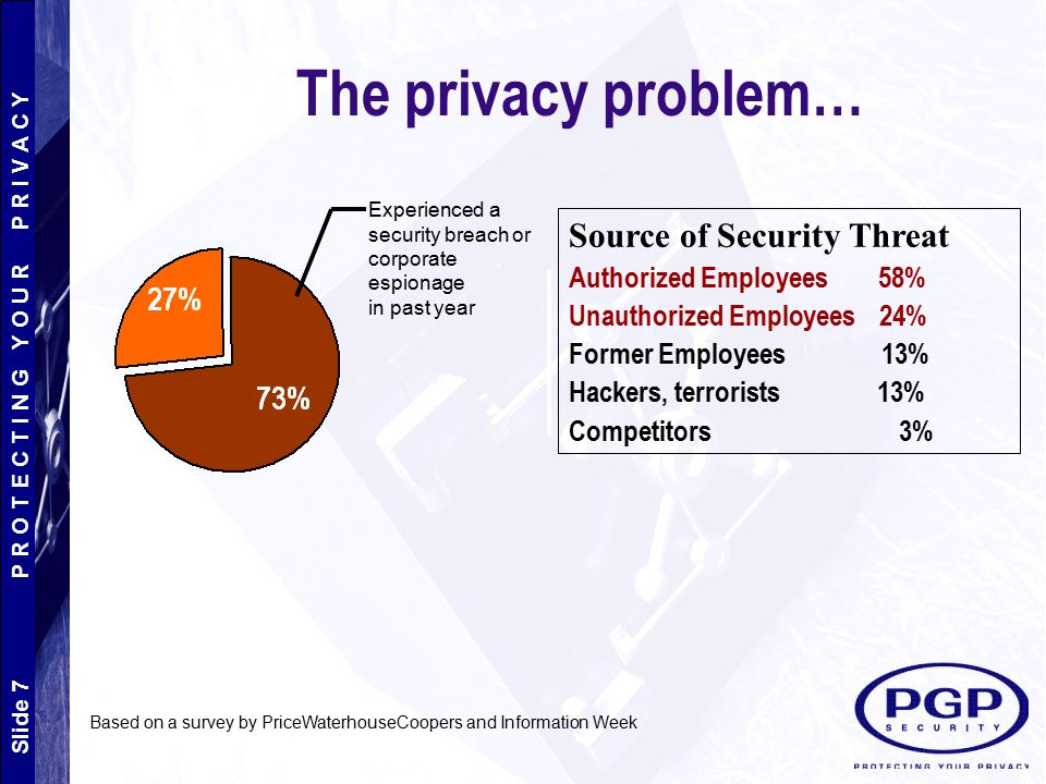 The privacy problem… Source of Security Threat