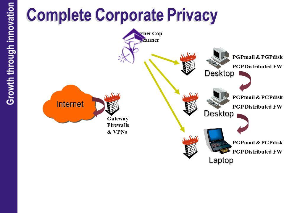 Complete Corporate Privacy