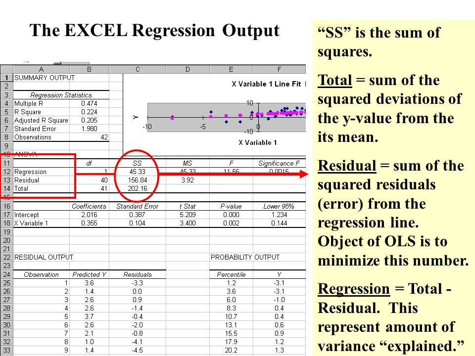 The EXCEL Regression Output