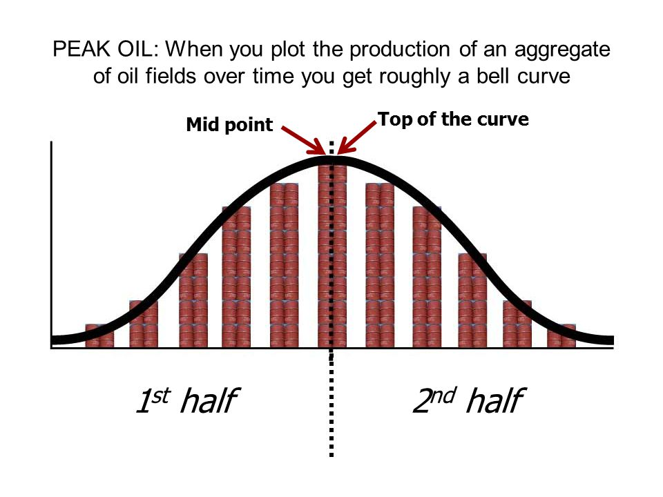 PEAK OIL: When you plot the production of an aggregate of oil fields over time you get roughly a bell curve