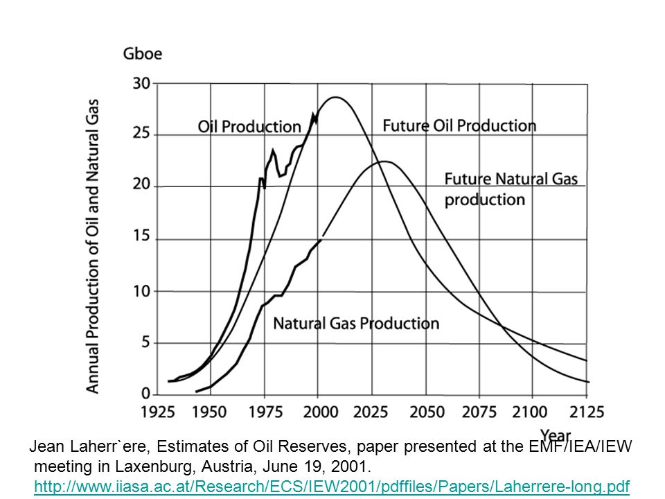 Problem: -- postiive feedback loop of net energy -- more energy is required to get at the more difficult to extract oil.