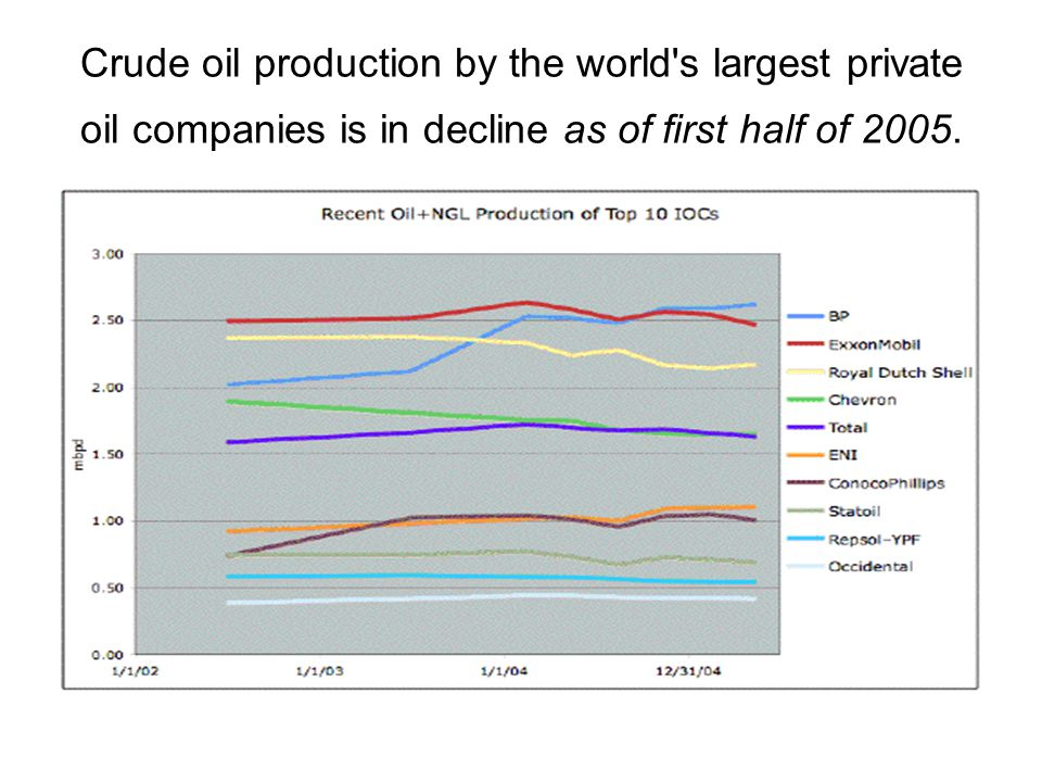 Crude oil production by the world s largest private oil companies is in decline as of first half of 2005.
