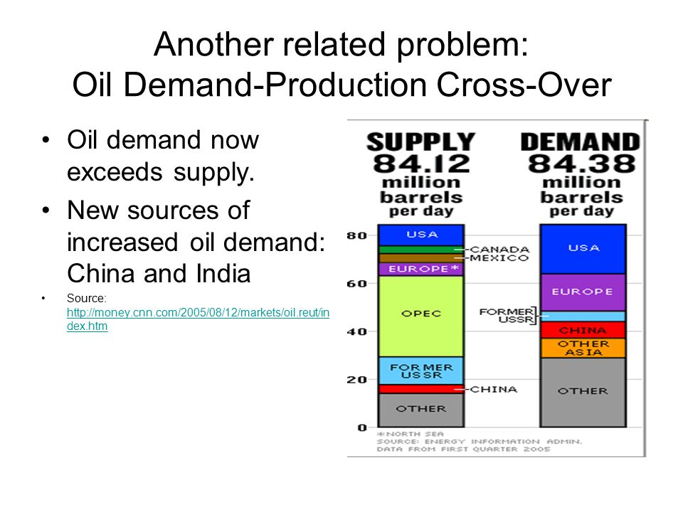 Another related problem: Oil Demand-Production Cross-Over