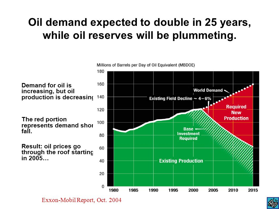 Oil demand expected to double in 25 years, while oil reserves will be plummeting.