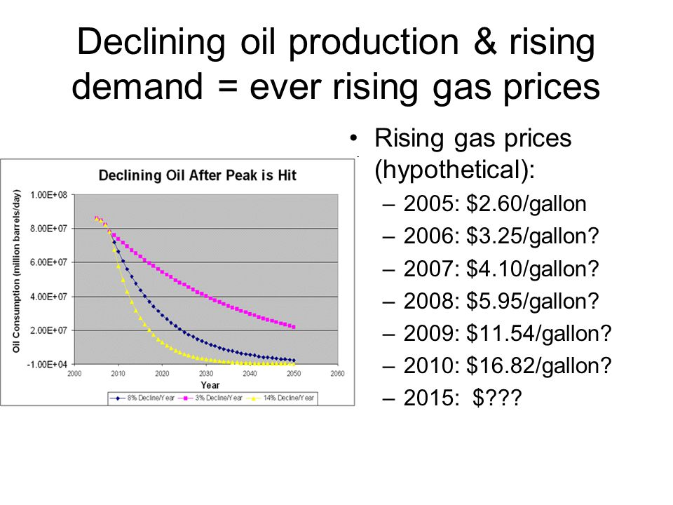 Declining oil production & rising demand = ever rising gas prices