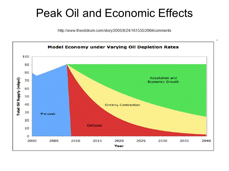 Peak Oil and Economic Effects http://www. theoildrum