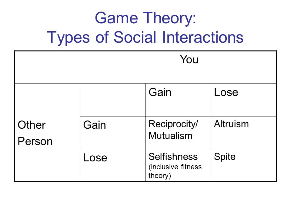 Game Theory: Types of Social Interactions
