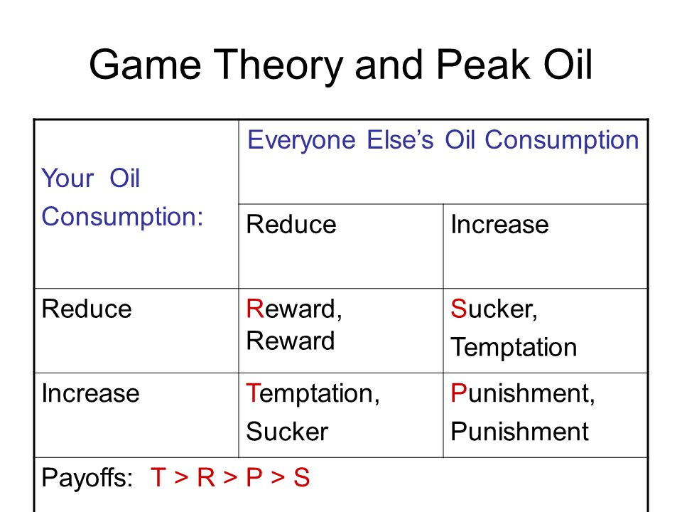 Game Theory and Peak Oil