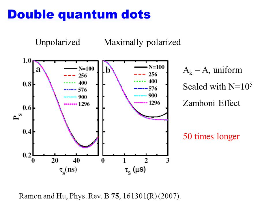 Double quantum dots Unpolarized Maximally polarized Ak = A, uniform