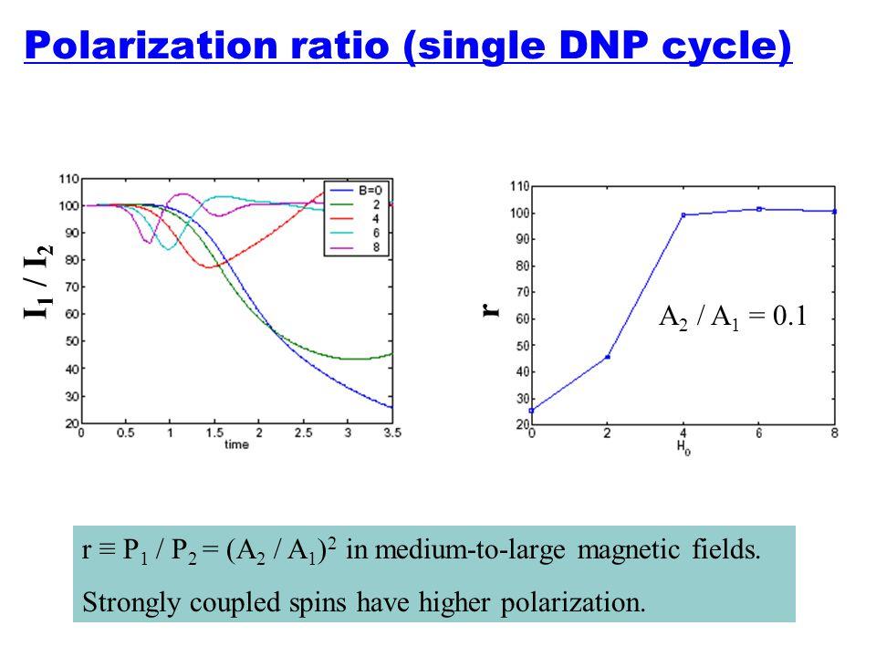 Polarization ratio (single DNP cycle)