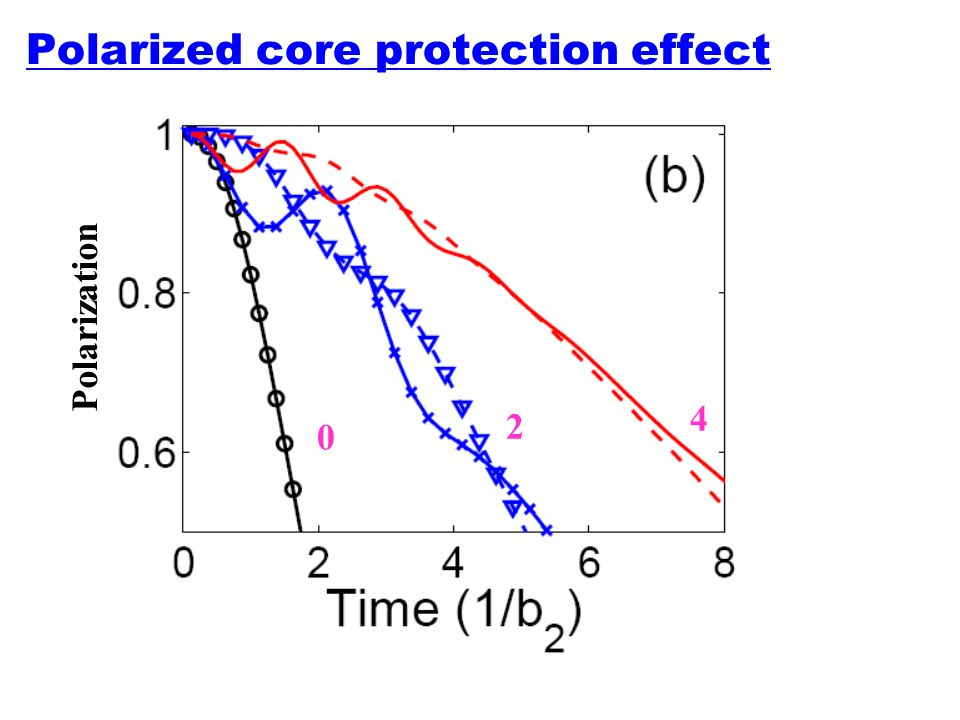 Polarized core protection effect