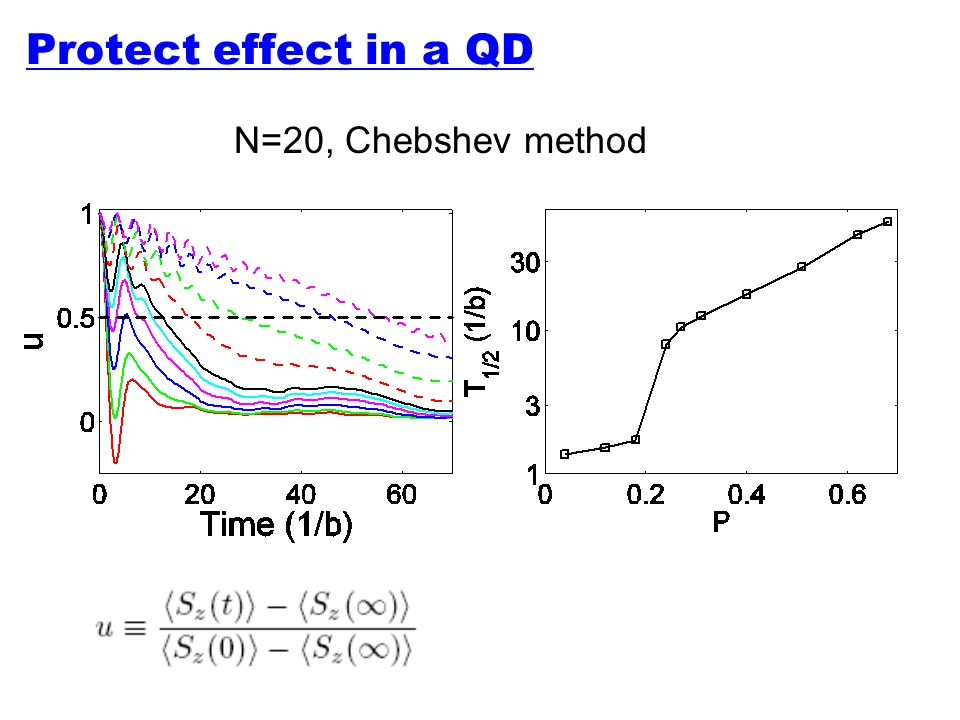 Protect effect in a QD N=20, Chebshev method