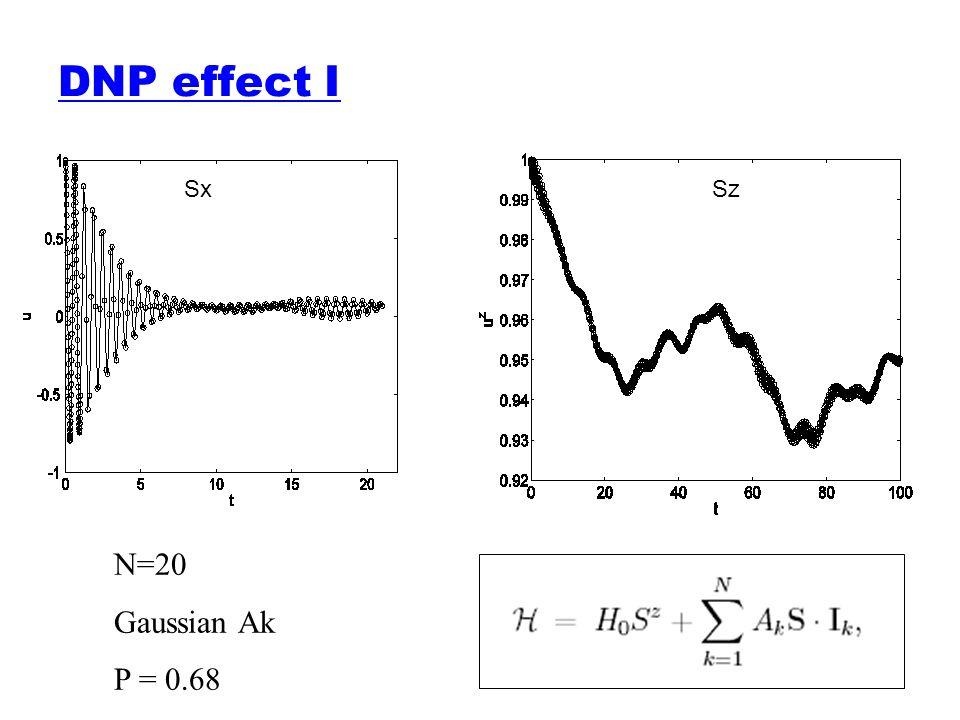 DNP effect I Sx Sz N=20 Gaussian Ak P = 0.68