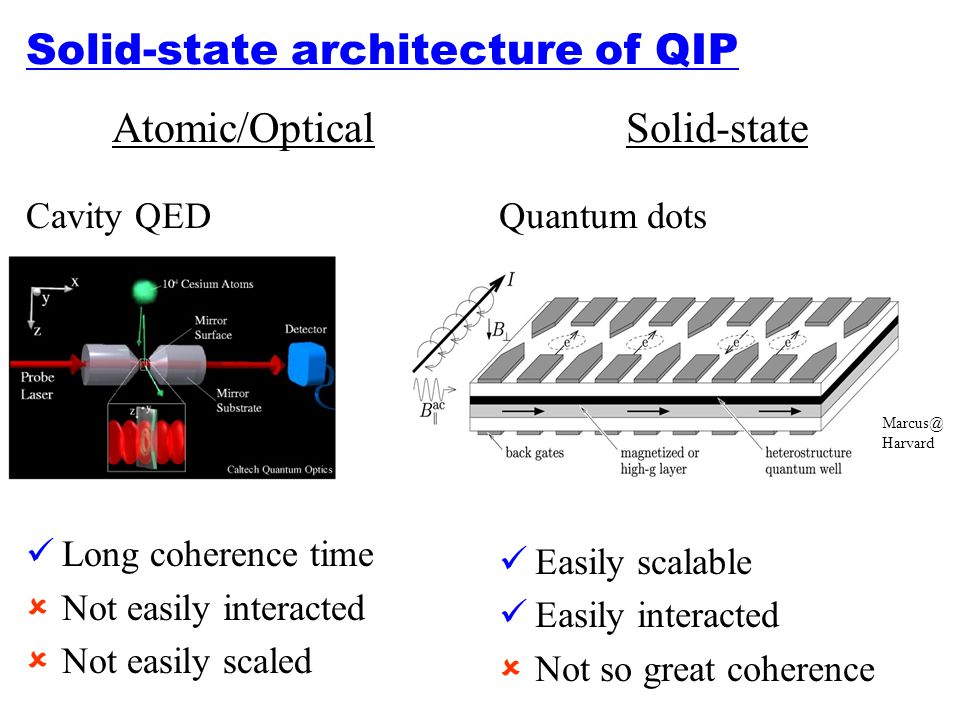 Solid-state architecture of QIP
