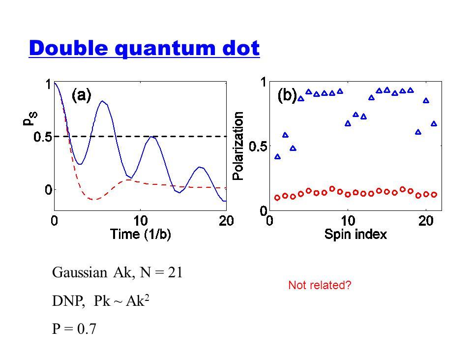 Double quantum dot Gaussian Ak, N = 21 DNP, Pk ~ Ak2 P = 0.7