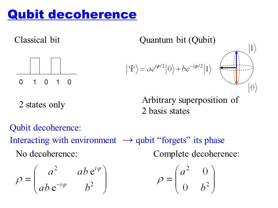 Qubit decoherence Classical bit Quantum bit (Qubit)