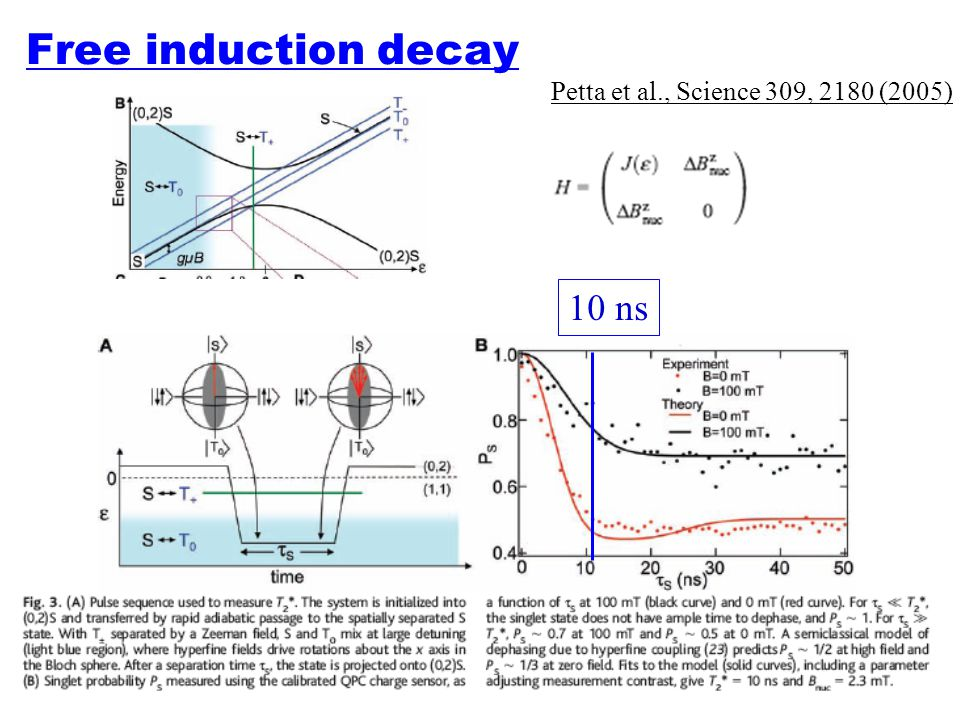 Free induction decay Petta et al., Science 309, 2180 (2005) 10 ns