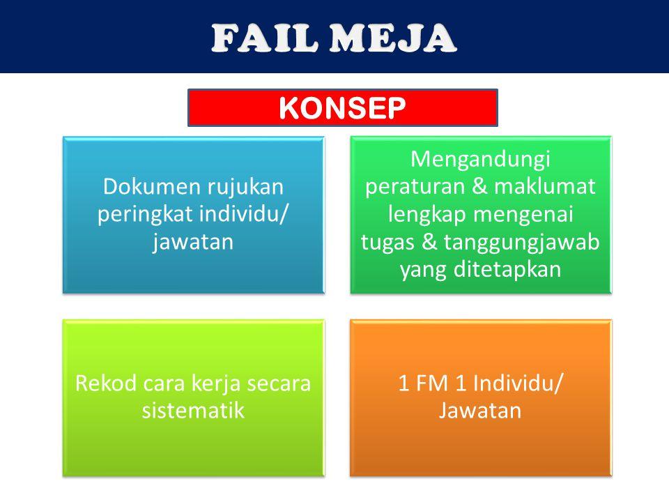 FAIL MEJA KONSEP Dokumen rujukan peringkat individu/ jawatan