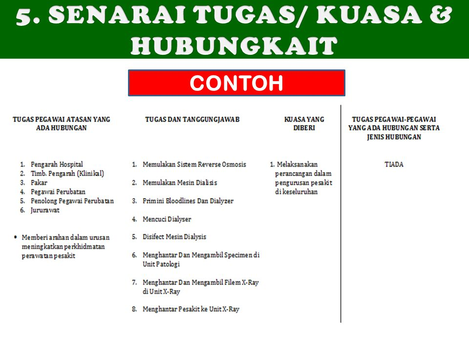 5. SENARAI TUGAS/ KUASA & HUBUNGKAIT