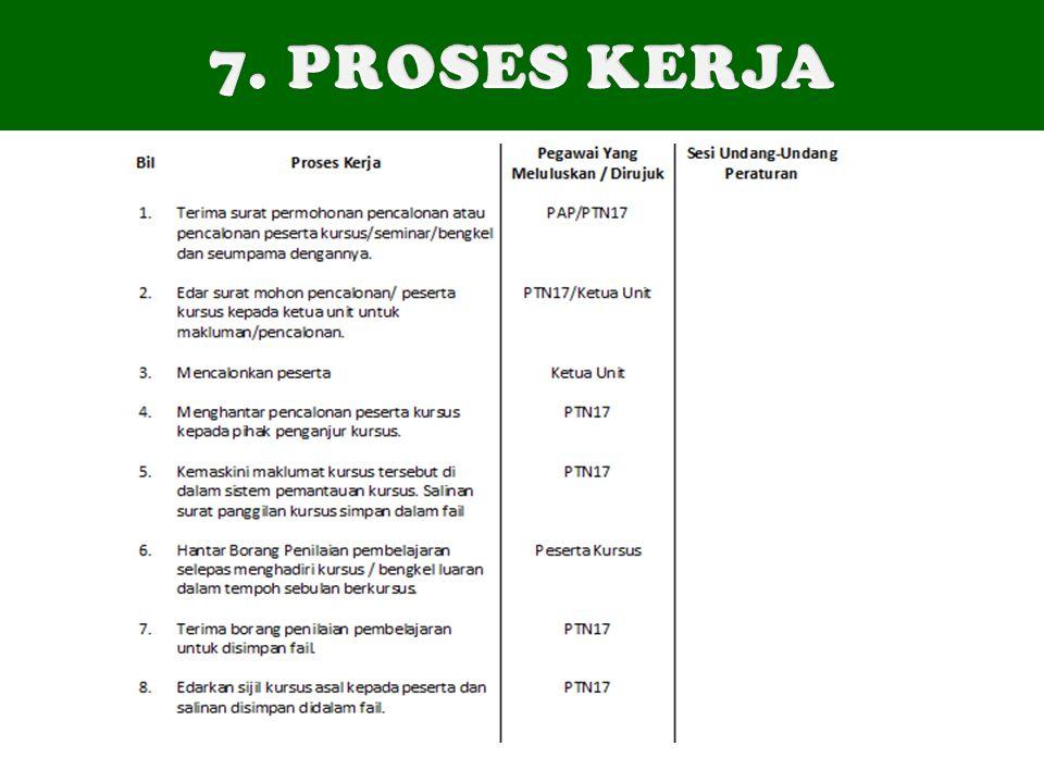 7. PROSES KERJA Mempunyai beberapa peraturan yang perlu diketahui oleh pekerja.