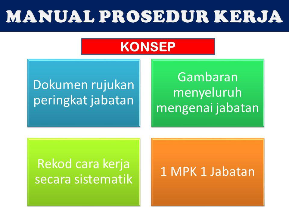 MANUAL PROSEDUR KERJA KONSEP Dokumen rujukan peringkat jabatan