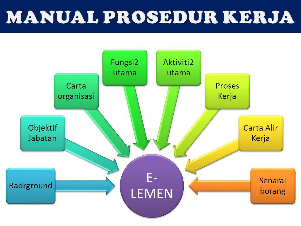MANUAL PROSEDUR KERJA E-LEMEN Background Objektif Jabatan