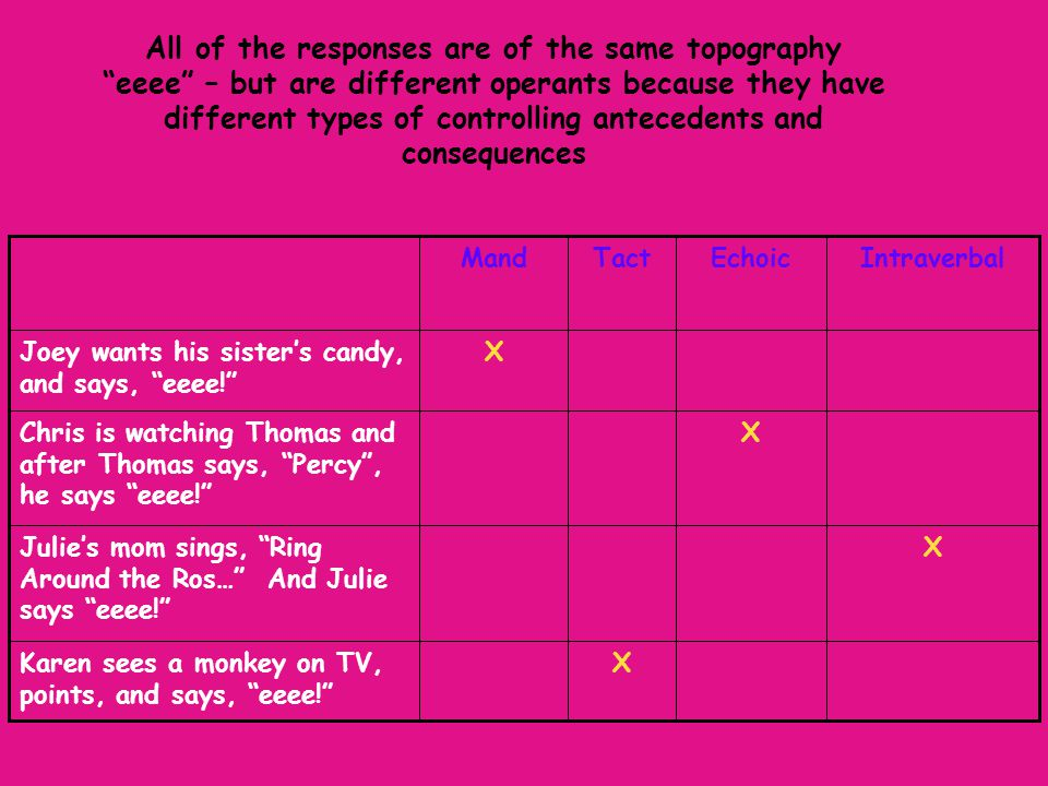 All of the responses are of the same topography eeee – but are different operants because they have different types of controlling antecedents and consequences