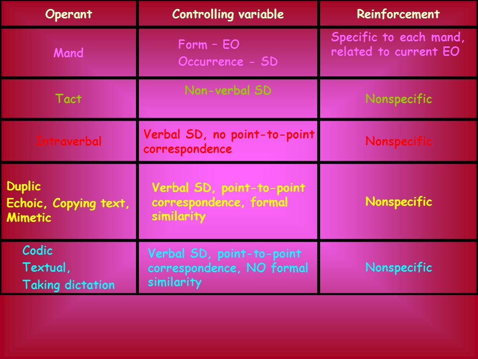 Operant Controlling variable. Reinforcement. Mand. Form – EO. Occurrence - SD. Specific to each mand, related to current EO.