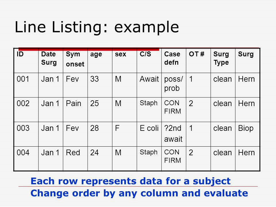 Line Listing: example Each row represents data for a subject