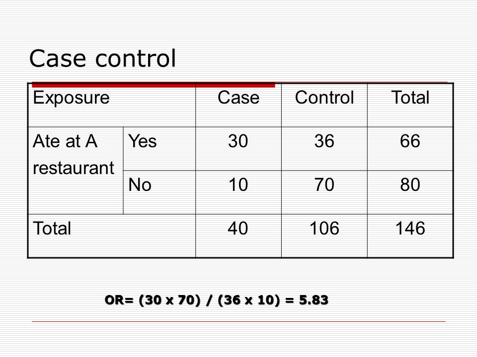 Case control Exposure Case Control Total Ate at A restaurant Yes 30 36
