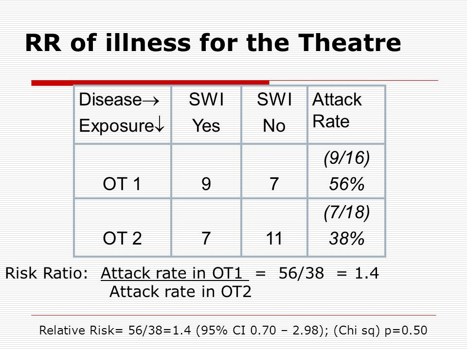 RR of illness for the Theatre