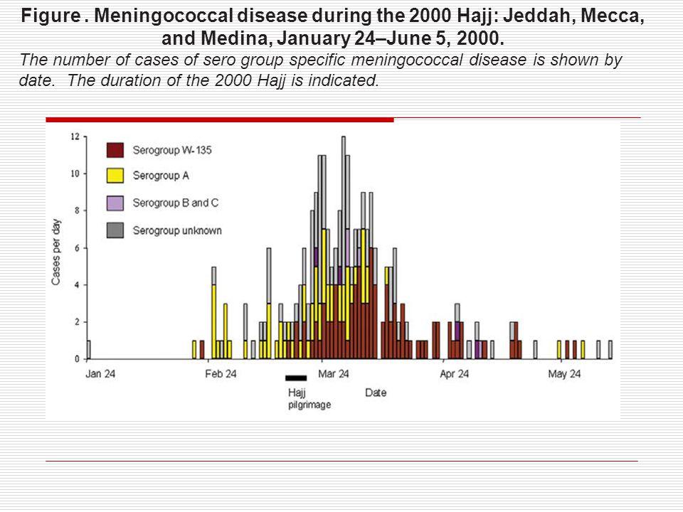 Figure . Meningococcal disease during the 2000 Hajj: Jeddah, Mecca, and Medina, January 24–June 5, 2000.